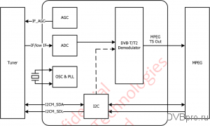 MStar MSB1236C block diagram