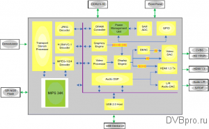 Блок-схема MStar MSD7816 block diagram