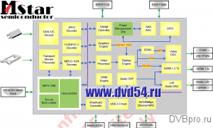MStar MSD7819 block diagram