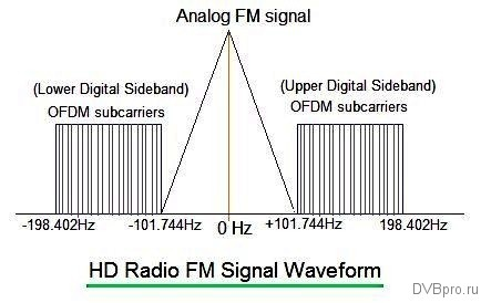 IBOC_HD-radio-FM-spectrum